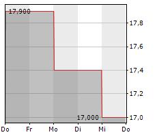 VICTREX PLC Chart 1 Jahr