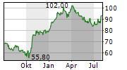 VIDRALA SA Chart 1 Jahr