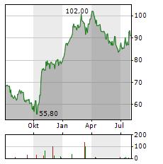VIDRALA Aktie Chart 1 Jahr