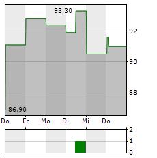 VIDRALA Aktie 5-Tage-Chart