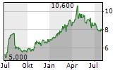 VIEMED HEALTHCARE INC Chart 1 Jahr