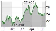 VIENNA INSURANCE GROUP AG Chart 1 Jahr