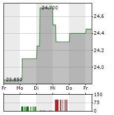 VIENNA INSURANCE GROUP Aktie 1-Woche-Intraday-Chart
