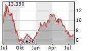 VIKING SUPPLY SHIPS AB Chart 1 Jahr