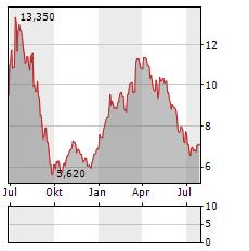VIKING SUPPLY SHIPS Aktie Chart 1 Jahr