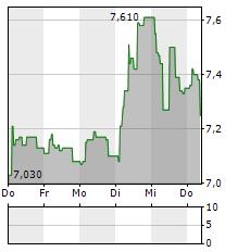 VIKING SUPPLY SHIPS Aktie 5-Tage-Chart