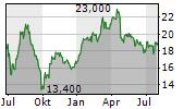 VILLEROY & BOCH AG Chart 1 Jahr