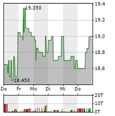 VILLEROY & BOCH Aktie 5-Tage-Chart