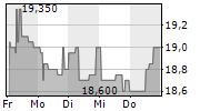VILLEROY & BOCH AG 1-Woche-Intraday-Chart