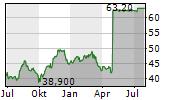 VILMORIN & CIE SA Chart 1 Jahr