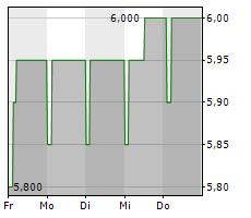 VILNIAUS BALDAI AB Chart 1 Jahr