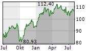 VINCI SA Chart 1 Jahr