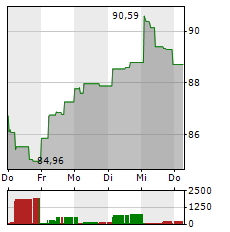 VINCI Aktie 1-Woche-Intraday-Chart