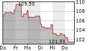 VINCI SA 1-Woche-Intraday-Chart