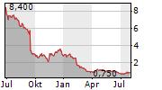VINTAGE WINE ESTATES INC Chart 1 Jahr