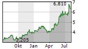 VIOHALCO SA Chart 1 Jahr