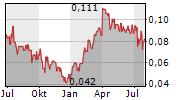 VIOR INC Chart 1 Jahr