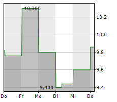 VIPSHOP HOLDINGS LTD ADR Chart 1 Jahr