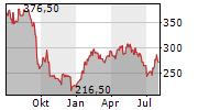 VIRBAC SA Chart 1 Jahr