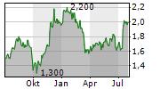 VIRGIN MONEY UK PLC Chart 1 Jahr