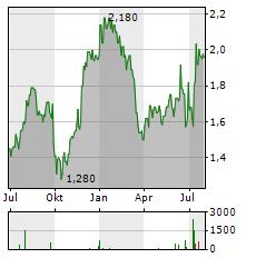 VIRGIN MONEY UK PLC Jahres Chart