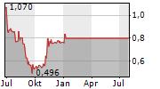 VIRGIN WINES UK PLC Chart 1 Jahr