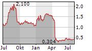 VIRNETX HOLDING CORPORATION Chart 1 Jahr