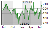 VISA INC Chart 1 Jahr