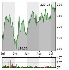 VISA Aktie Chart 1 Jahr
