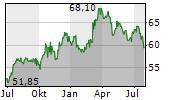 VISCOFAN SA Chart 1 Jahr