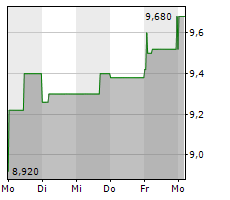 VISCOM AG Chart 1 Jahr
