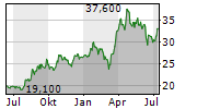 VISIATIV SA Chart 1 Jahr