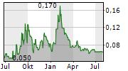 VISIBLE GOLD MINES INC Chart 1 Jahr