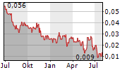 VISIONSTATE CORP Chart 1 Jahr