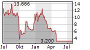 VISLINK TECHNOLOGIES INC Chart 1 Jahr
