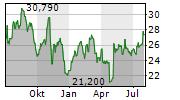 VISTA OUTDOOR INC Chart 1 Jahr