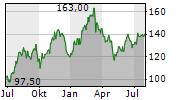 VISTEON CORPORATION Chart 1 Jahr