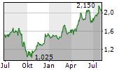 VISTIN PHARMA ASA Chart 1 Jahr