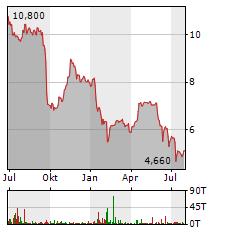 VITA 34 Aktie Chart 1 Jahr