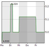 VITA 34 AG Chart 1 Jahr