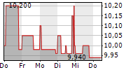 VITA 34 AG 1-Woche-Intraday-Chart