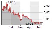 VITAL METALS LIMITED Chart 1 Jahr