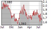 VITALHUB CORP Chart 1 Jahr