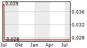 VITALITY PRODUCTS INC Chart 1 Jahr
