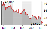 VITURA SA Chart 1 Jahr
