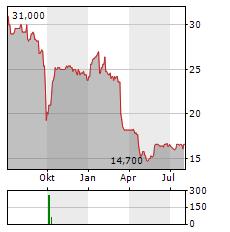 VITURA Aktie Chart 1 Jahr