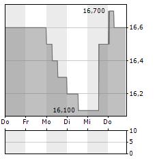 VITURA Aktie 5-Tage-Chart