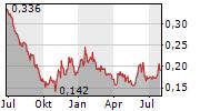 VIVA BIOTECH HOLDINGS Chart 1 Jahr