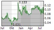 VIVA GOLD CORP Chart 1 Jahr