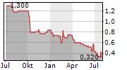 VIVANCO GRUPPE AG Chart 1 Jahr